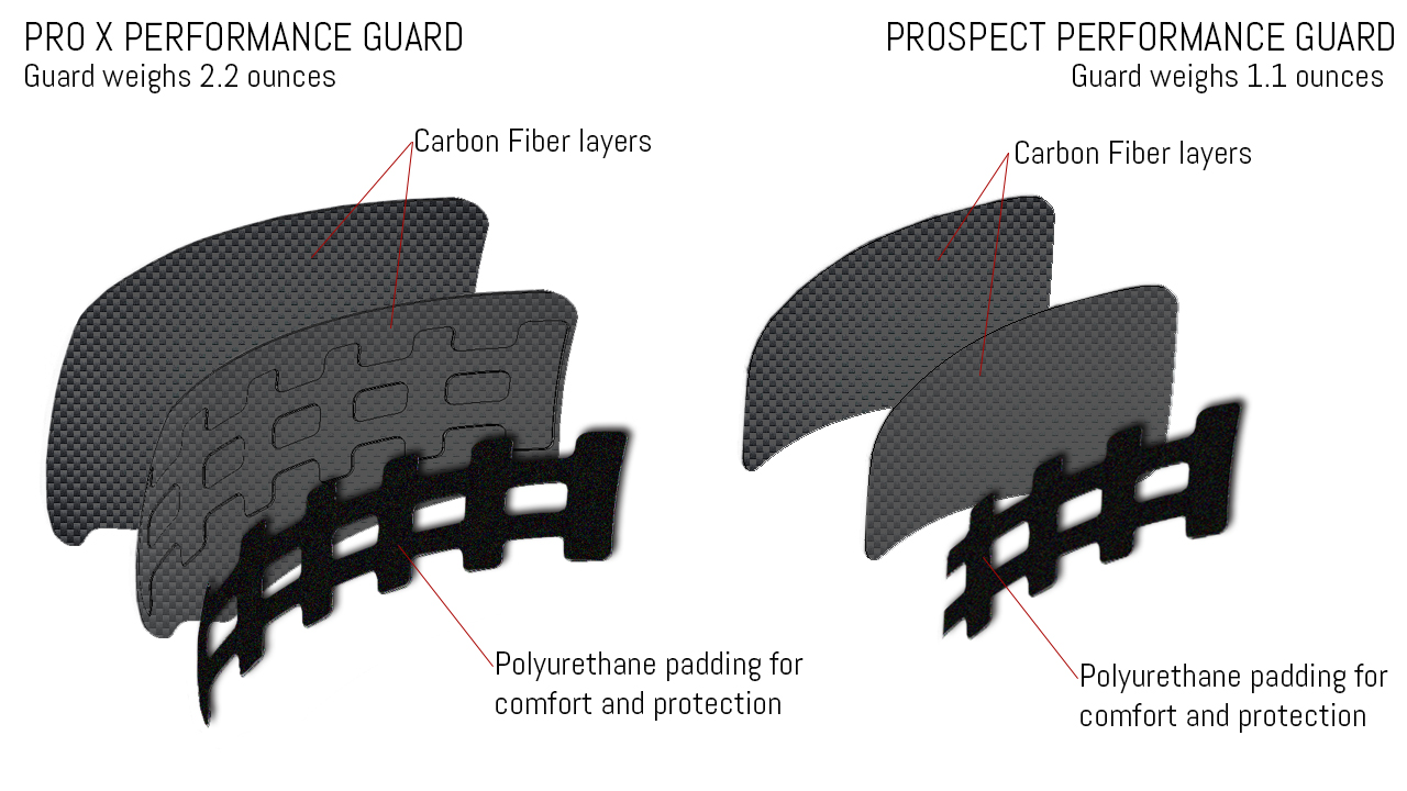 9e88caa30 SST Technology Head Protection For Pitchers | SST Baseball